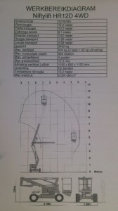 Werkbereikdiagram 4 x 4